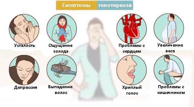 Серьезная патология, связанная с дисфункцией щитовидно железы.
